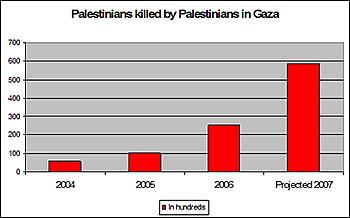No. of Palestinians killed by Palestinians in Gaza